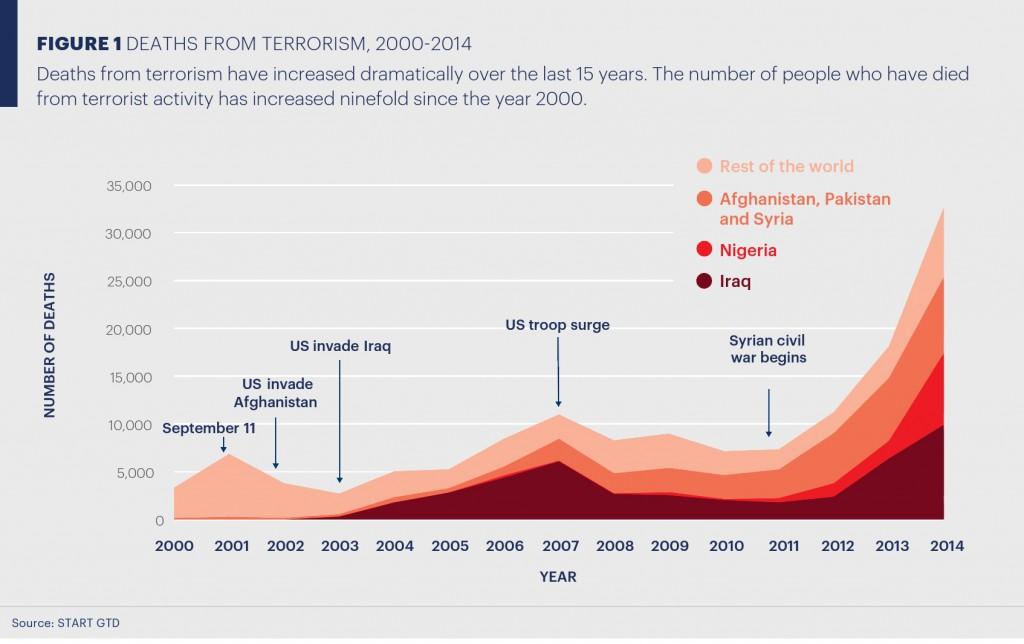 Tote durch Terrorismus, 2000-2014